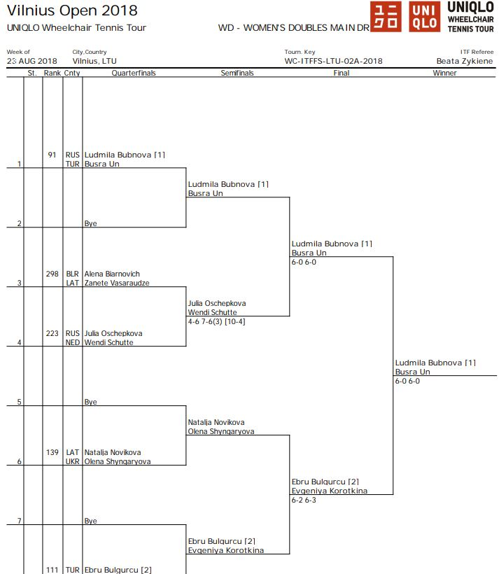 vilnius-open-2018-wd-womens-doubles-main-draw